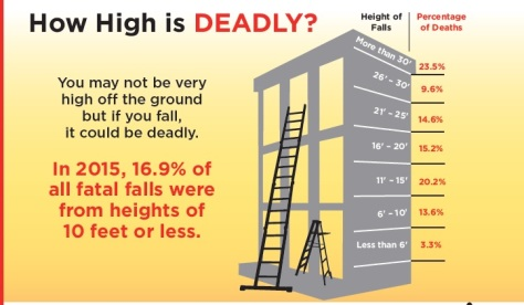 height during construction