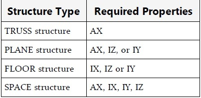 Required Section Properties