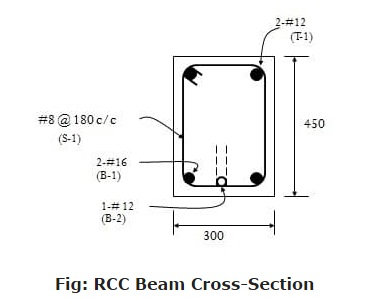 BEAM CROSS SECTION