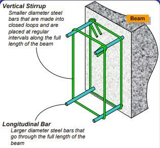 Civil Engineering: Types of Shear Reinforcement